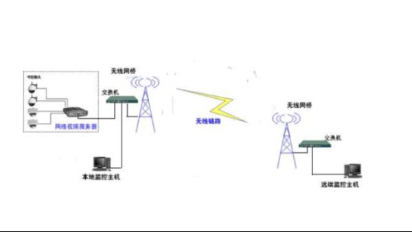为什么无线网桥的传输距离远远超过WIFI?