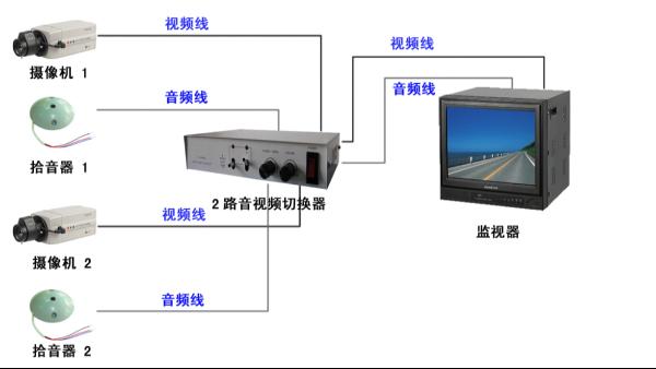 什么是安防监控视频切换器?