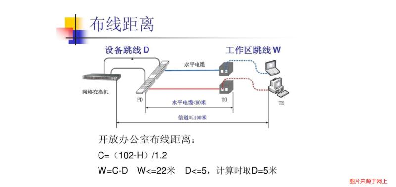 综合布线系统计算公式和方法