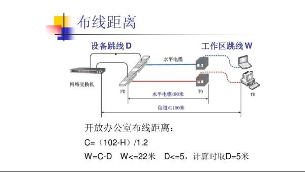 有线电视系统综合布线计算方法
