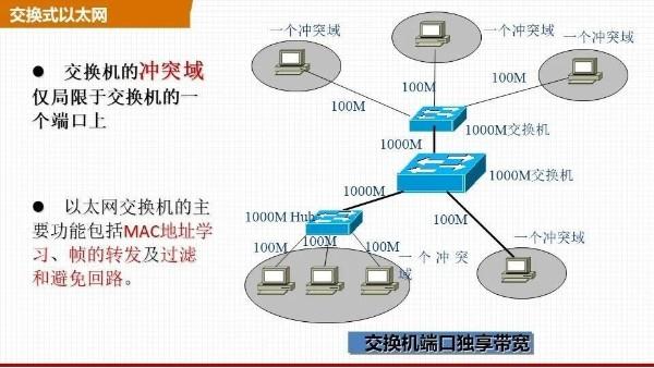 交换式以太网是什么?