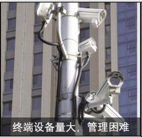传统视频网络监控