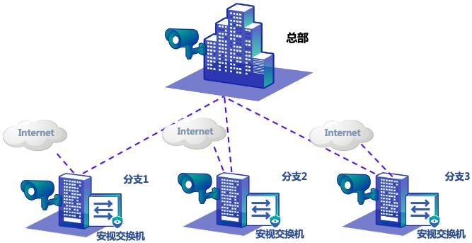 多分支视频监控网络解决方案