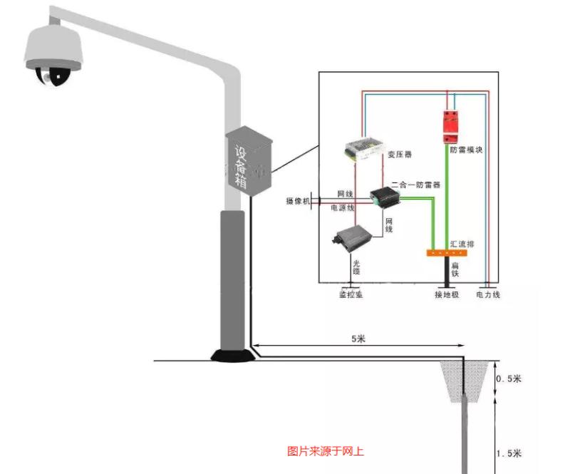 安防监控系统防雷图