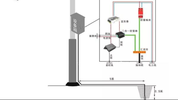 室外安防监控项目如何做防雷接地?