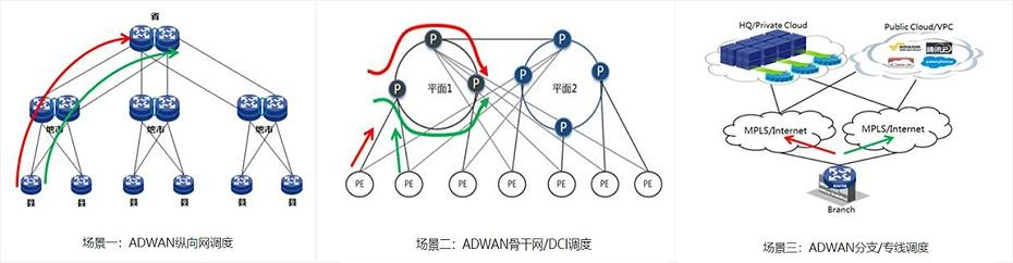 软件定义广域网