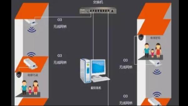 您知道电梯监控网桥安装有哪些注意事项吗?