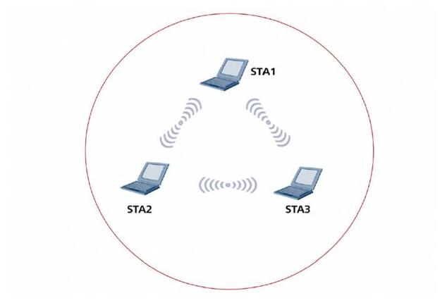 Ad-Hoc组网架构