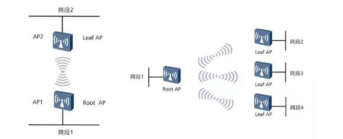 WDS无线桥接组网