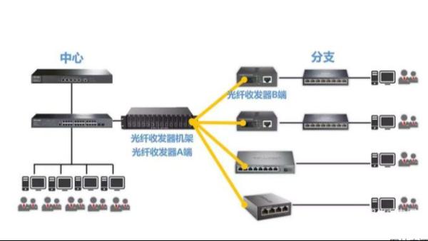 七大技巧让您选择更好的光纤收发器