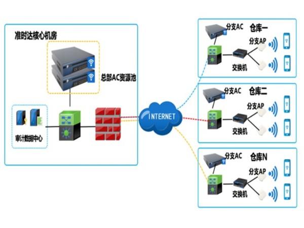 智慧仓储无线网络解决方案