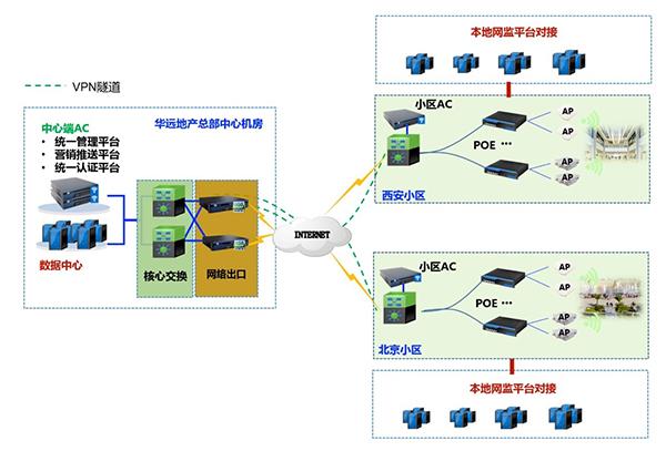 社区无线网络升级工程