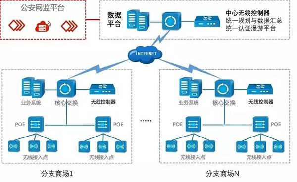 商超网络无线wifi工程