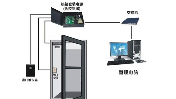 什么是门禁的电子锁元件?