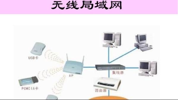网络工程中的无线局域网是什么?