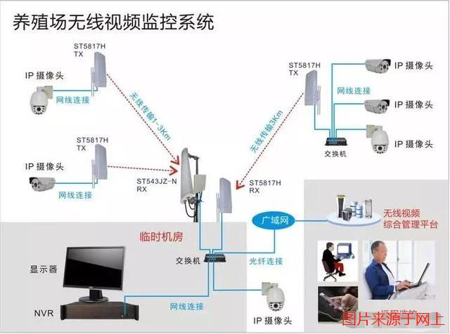 养殖场无线监控系统