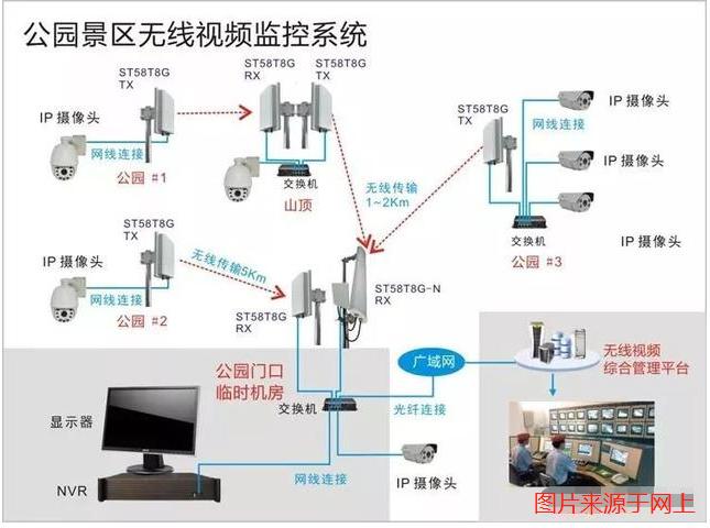 旅游区无线监控系统