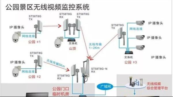 无线视频监控系统十个应用场景