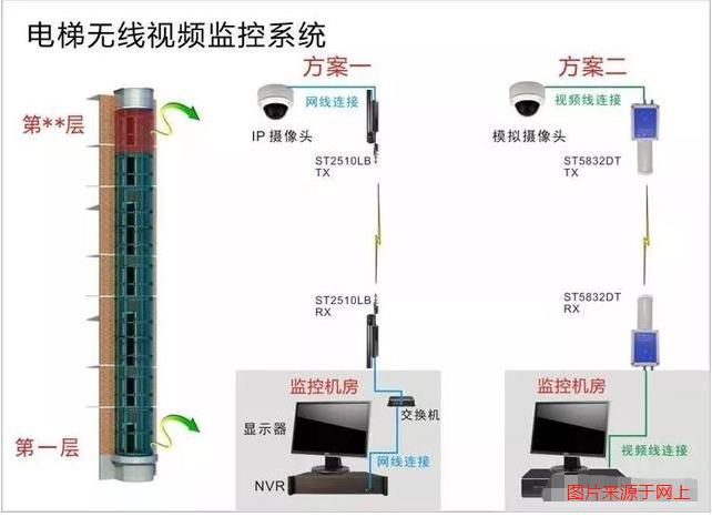 电梯无线视频监控系统