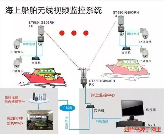 海上船舶无线监控系统