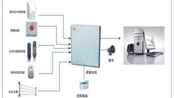 有线防盗系统与无线防盗系统的区别