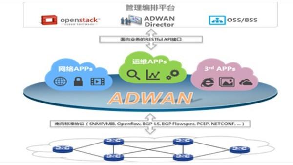 SD-WAN对云网络有什么影响?