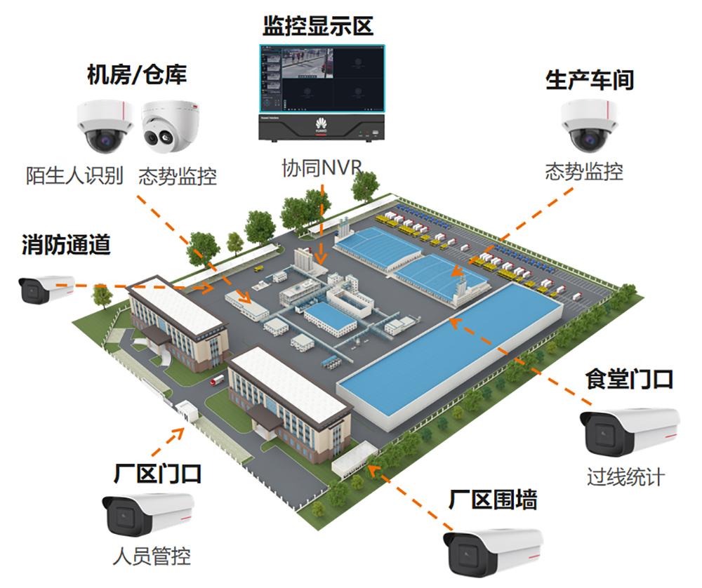 工厂智能视频监控结构图
