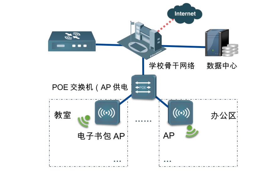 智慧校园无线网络AP解决方案