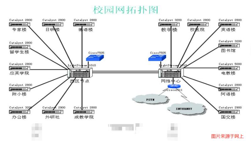 校园网络综合布线