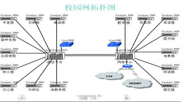 您知道校园网络综合布线如何设计吗?