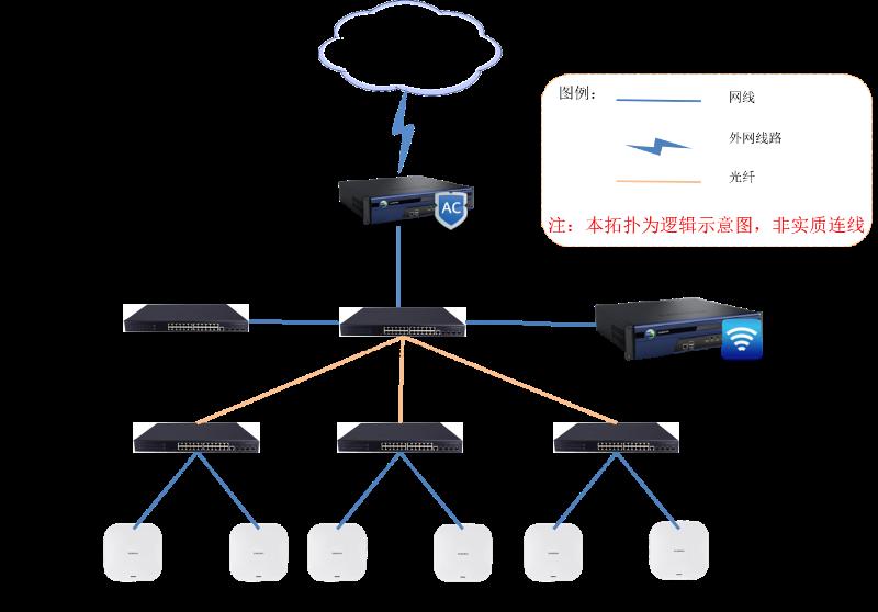 香江集团无线网络WiFi