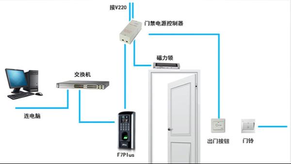 您知道门禁考勤系统安装技巧吗?