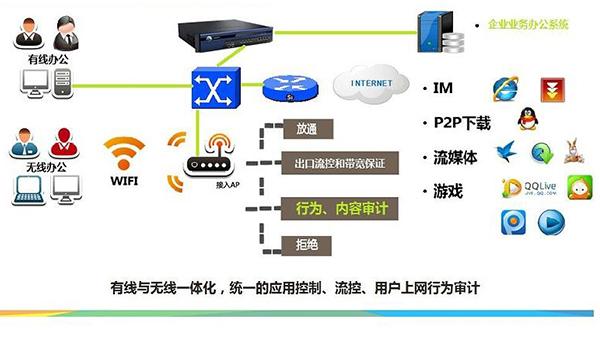 信锐企业办公无线WI-FI网络有哪些特点?