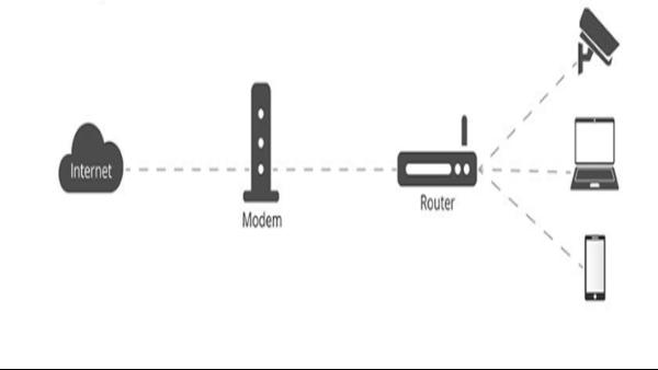 交换机/调制解调器/分离器/网桥