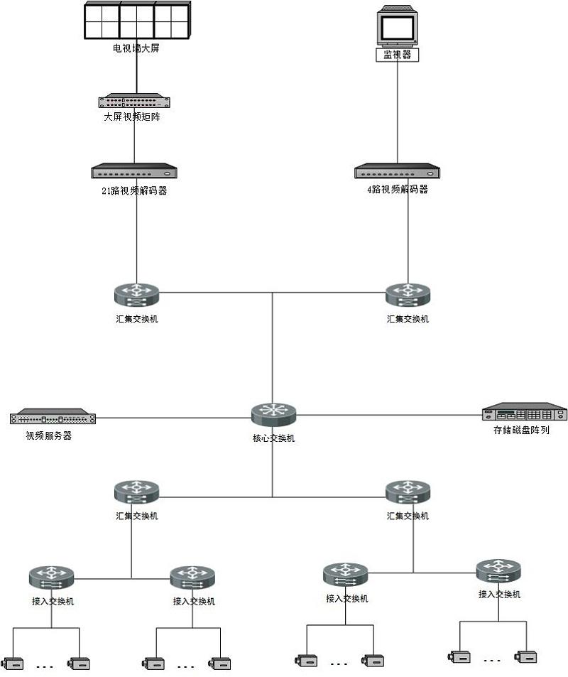 安捷利视频监控工程项目