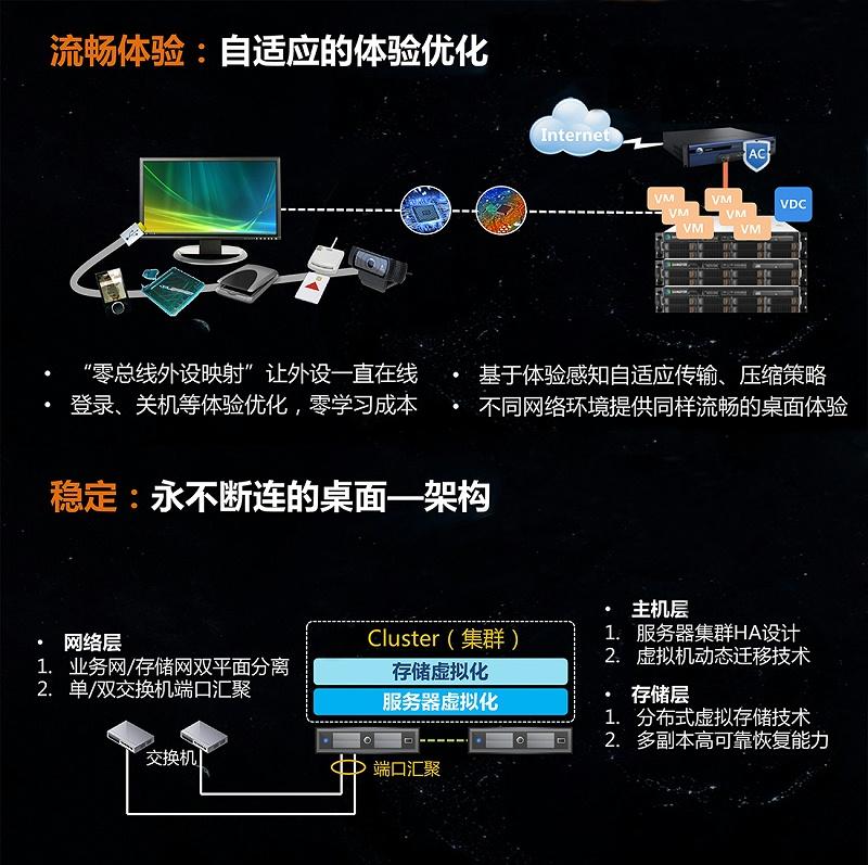 桌面云软件