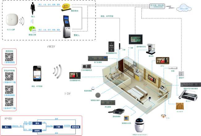 智慧酒店无线网络解决方案