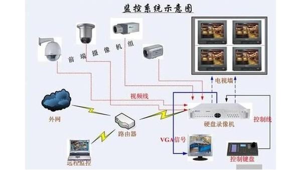 是什么原因导致网络监控图像有几路不显示?