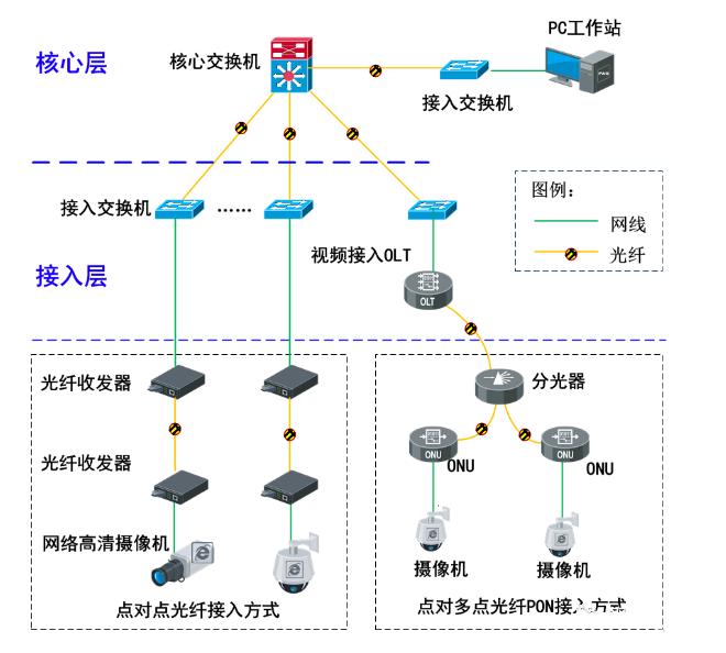 PON监控传输网络系统