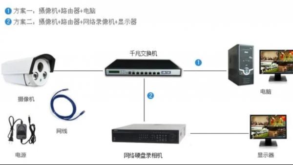 五种常见的安防监控系统安装方法