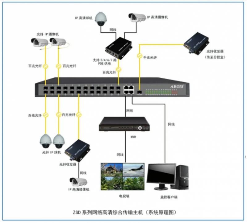 光纤收发器系统图