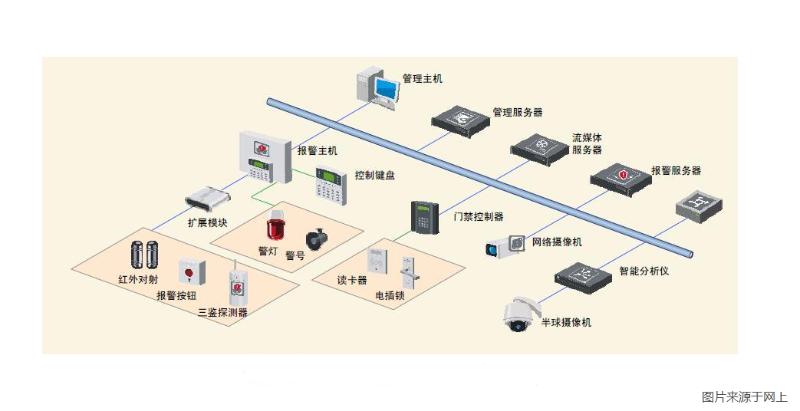 办公楼门禁系统