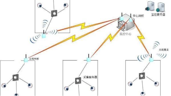 无线视频监控系统的工作原理是什么?