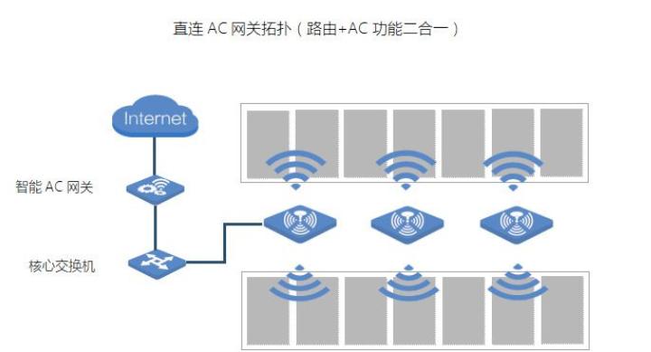 无线AP+AC