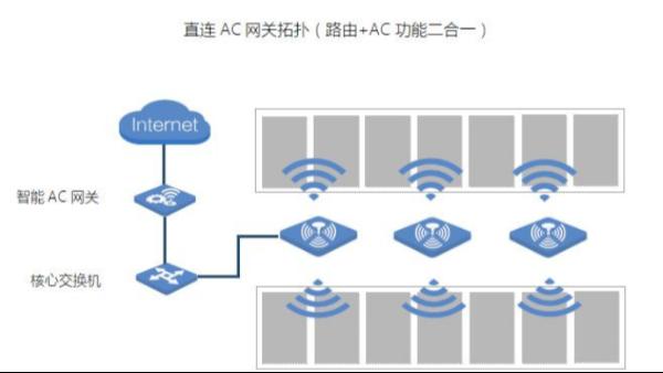 什么是AC+AP组网