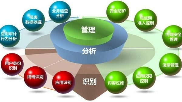 什么是上网行为管理