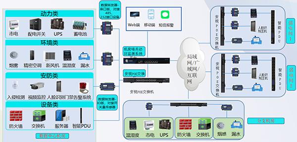 物联网工程方案