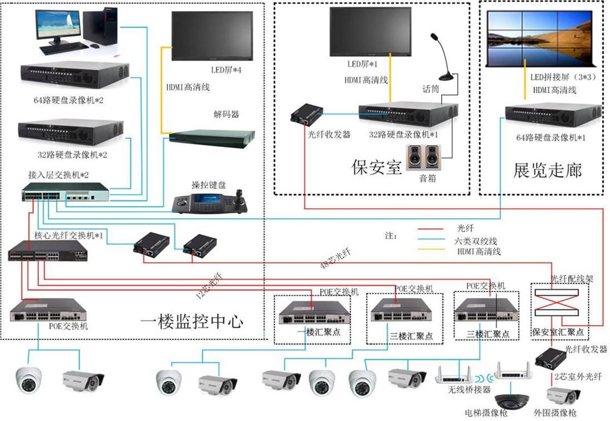 企业视频监控系统图