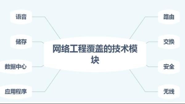 什么是网络工程项目?