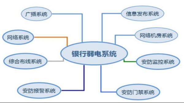 银行弱电工程项目如何做?
